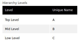 levels_vs_names